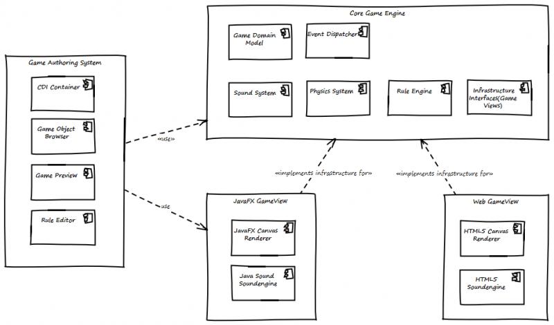 A JavaFX based Game Authoring System · Mirko Sertic