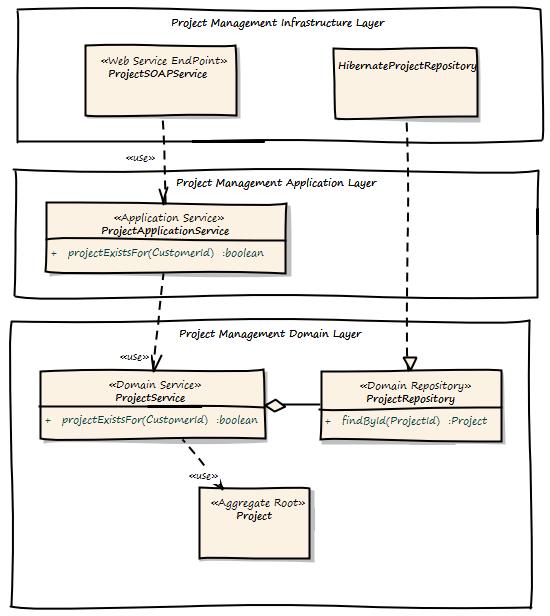 Domain Driven Design Example Mirko Sertic