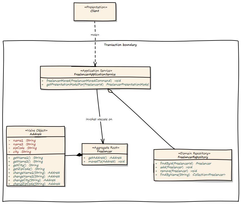 Domain-driven Design Example · Mirko Sertic